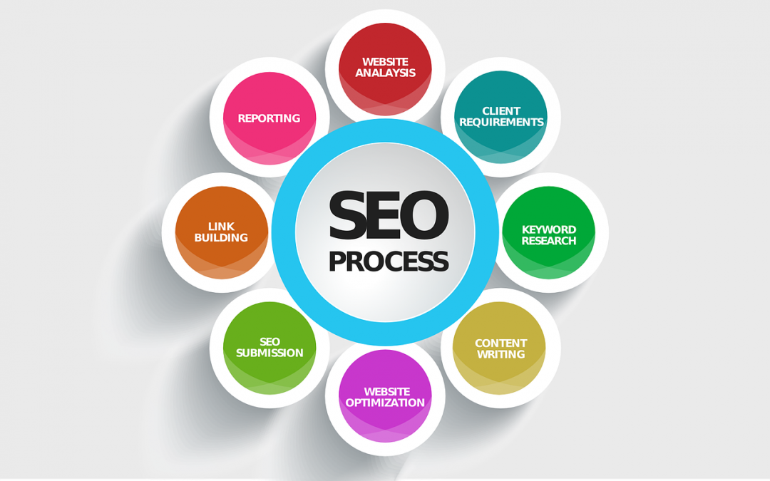 Website Optimization - Website Traffic - Seo Tips